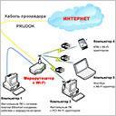 Беспроводной Интернет дома
